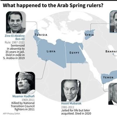 The Arab Spring: A timeline
