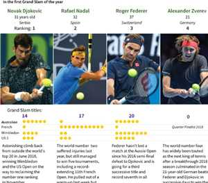 Five men to watch at the Australian Open