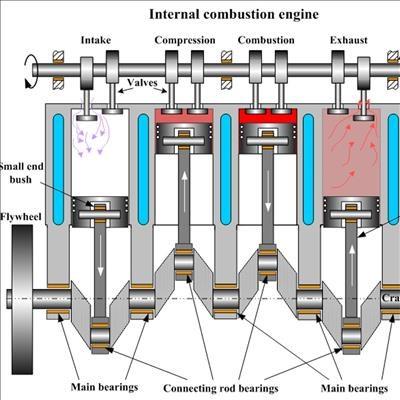 39 lot of life in internal combustion engines yet 39 george. Black Bedroom Furniture Sets. Home Design Ideas